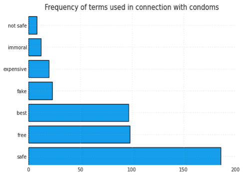 What Digital Data Can Tell Us About Contraception and Teenage Pregnancy 1