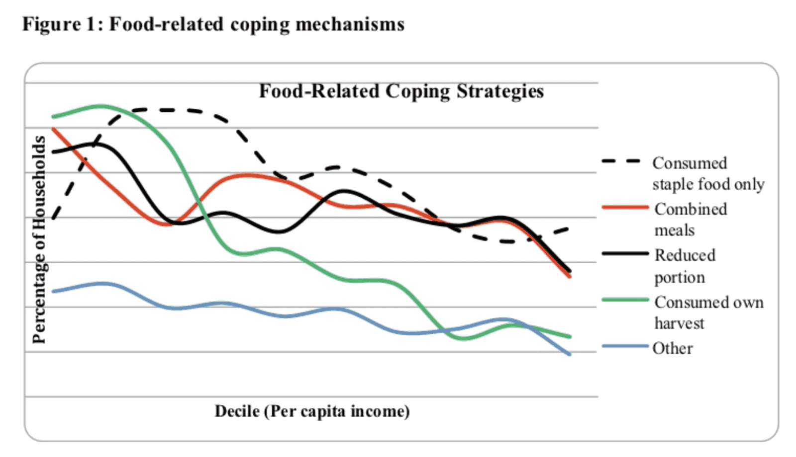 Monitoring Household Coping Strategies During Complex Crises 6