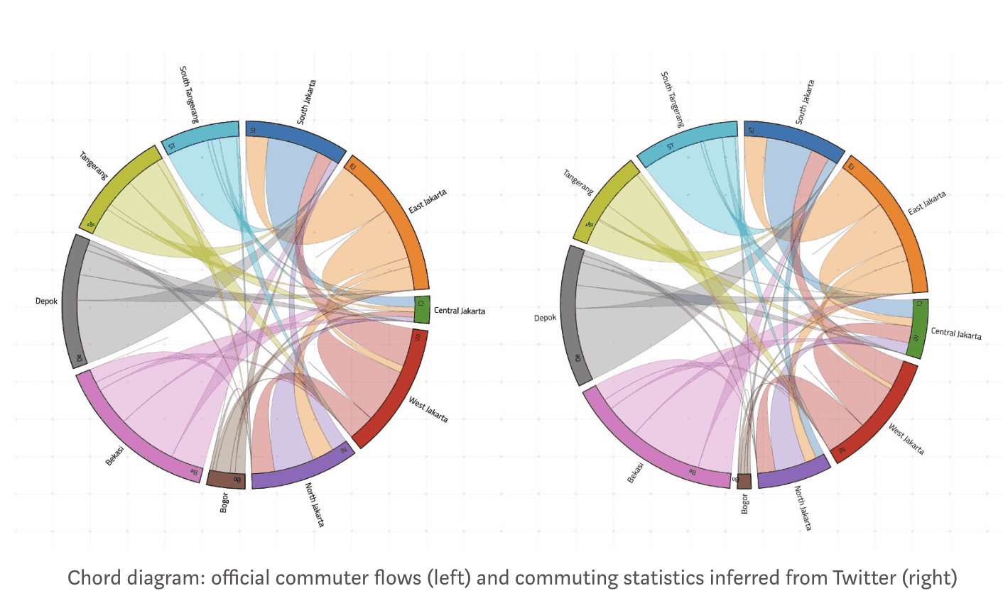 Inferring Commuting Statistics in the Greater Jakarta area with Twitter 9