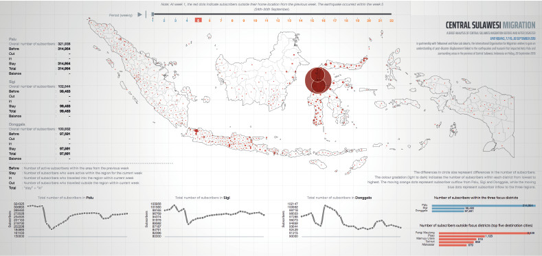 Understanding Population Movement After the 2018 Central Sulawesi Natural Disasters 1