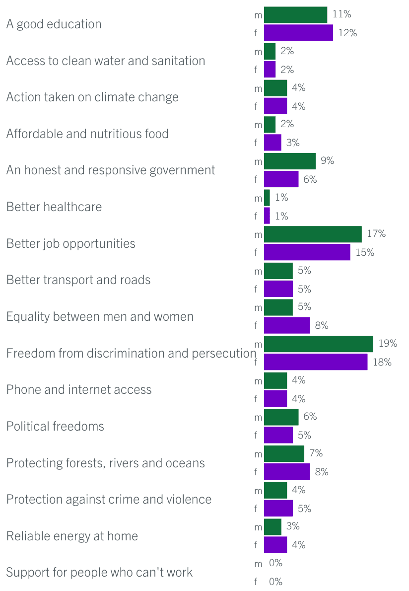 A Look at the Gender Distribution of Tweets about Global Development 3