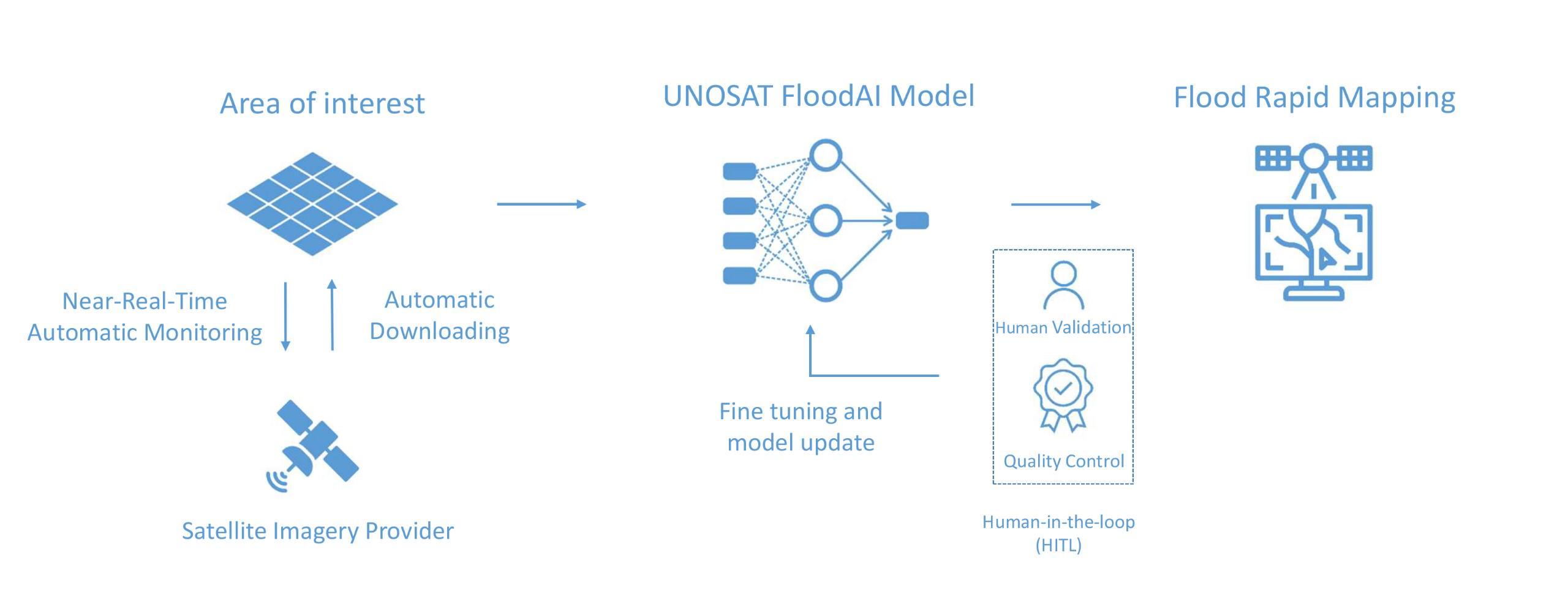 Fusing AI into satellite image analysis to inform rapid response to floods 1