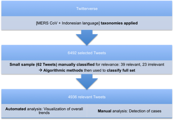 Can social media analytics provide insights relevant for communicable diseases control in Indonesia? 1