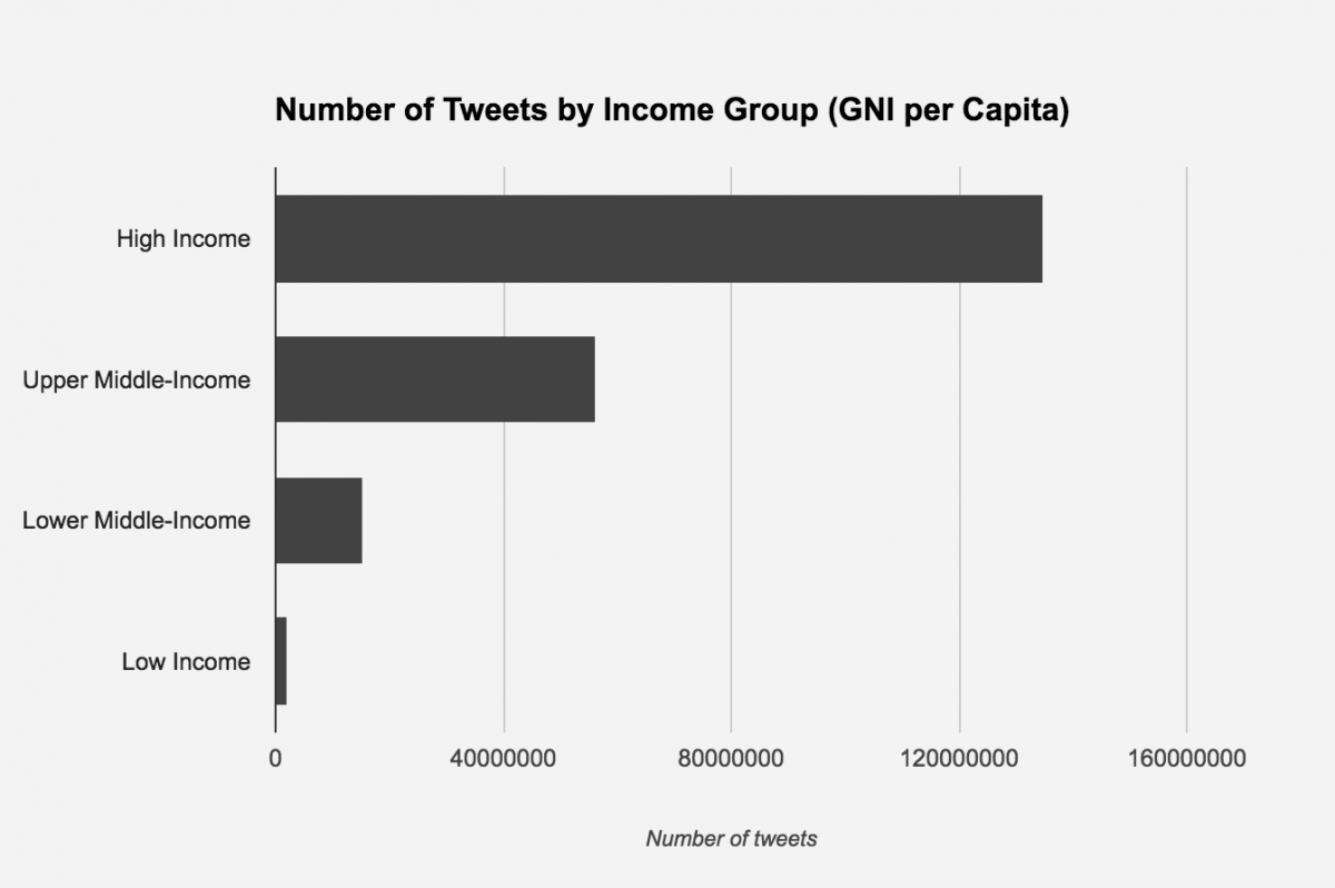 Number of Tweets by Income Group