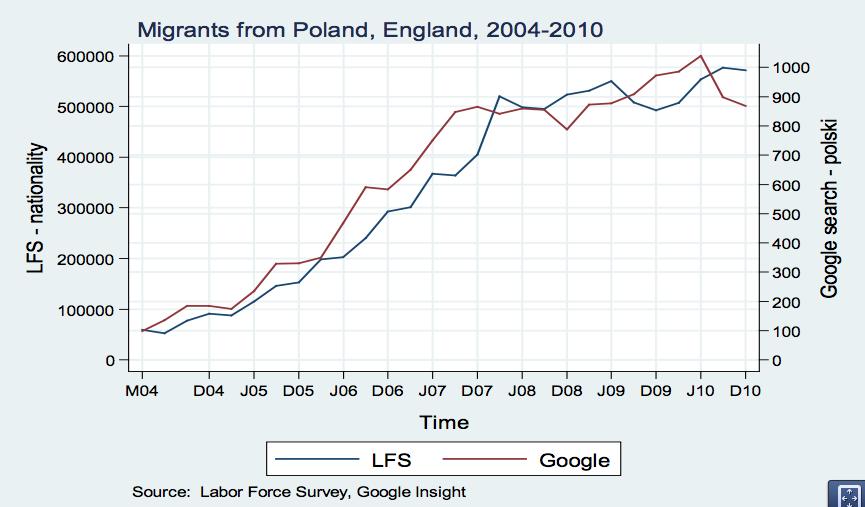 polski vs polish immigration graph