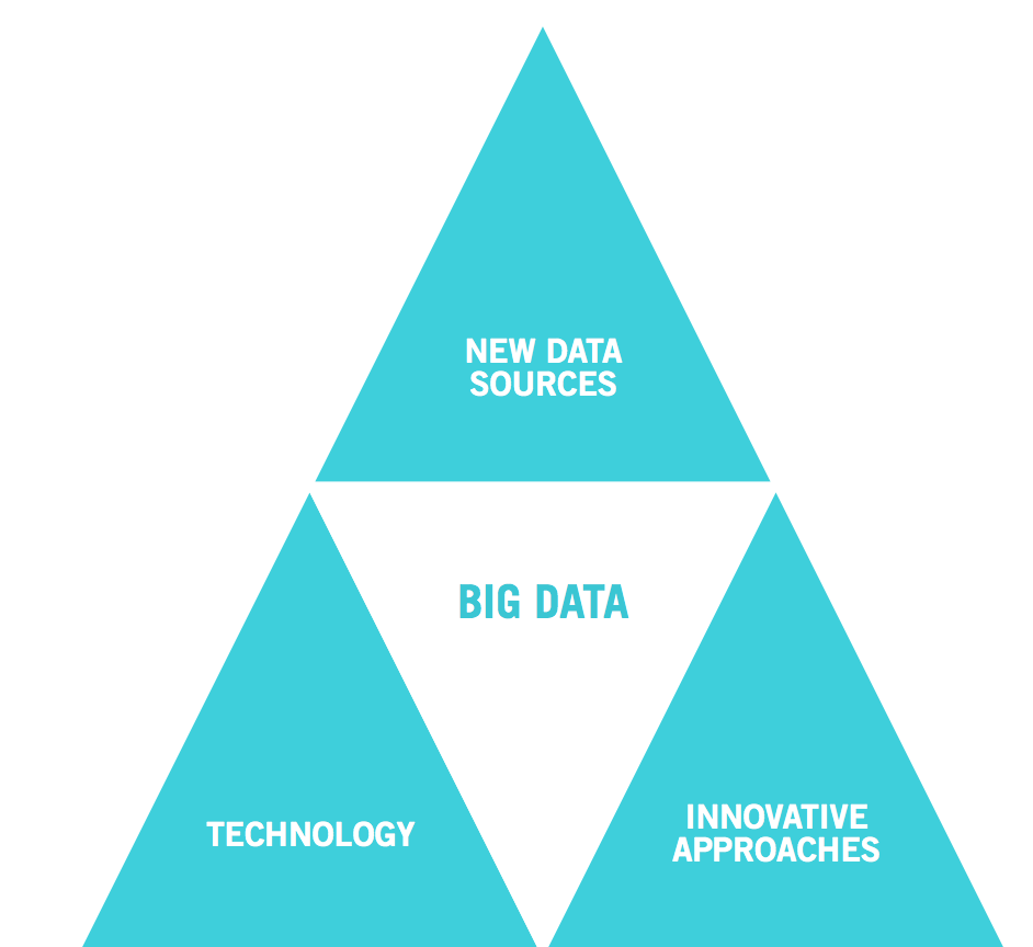 Monitoring and Evaluation (M&E) for Big Data 1
