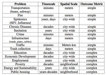 Building resilient cities in developing and emerging regions via big data 2