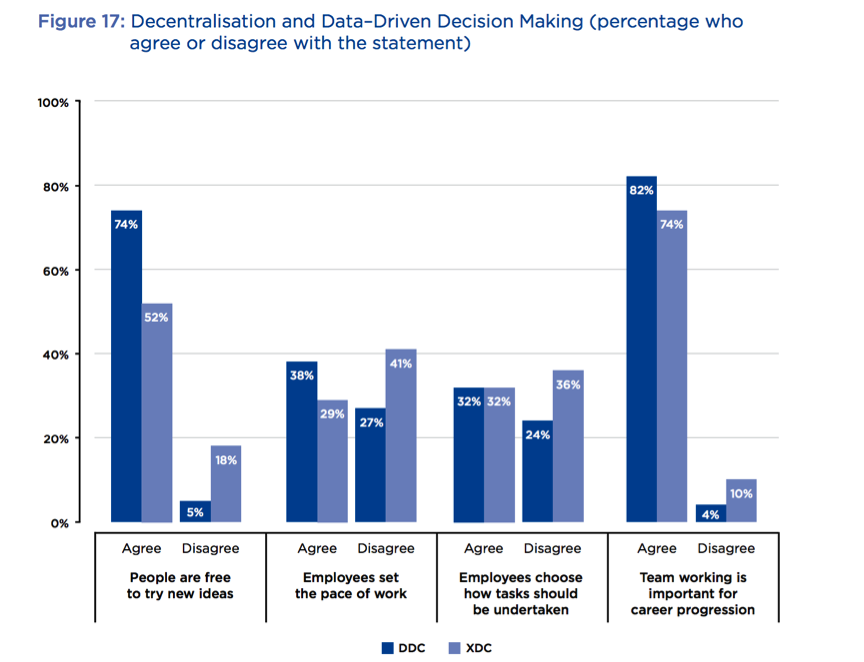 Want a development data revolution? How about giving staff more autonomy? 1