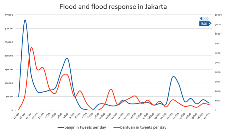 Using twitter to get ground truth on floods: an interview with Floodtags founder Jurjen Wagemaker 5
